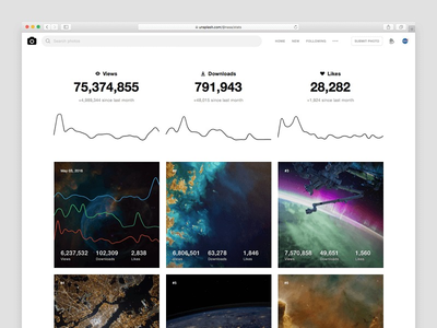 Thumb unsplash stats  2