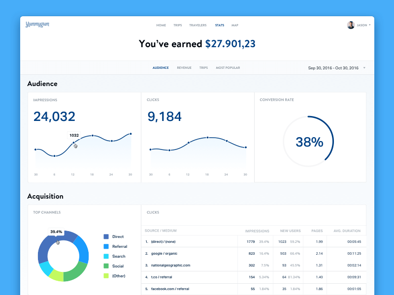 Trvl dribbble analytics 2 2