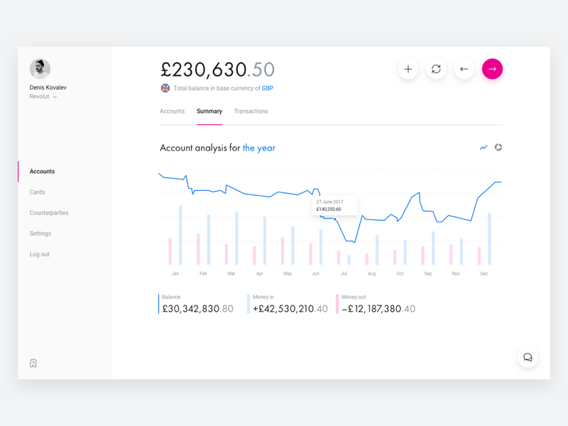 Revolut for business   dashboard   chart