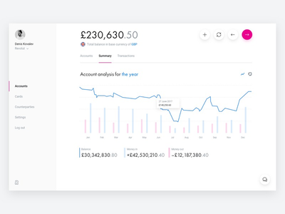 Thumb revolut for business   dashboard   chart
